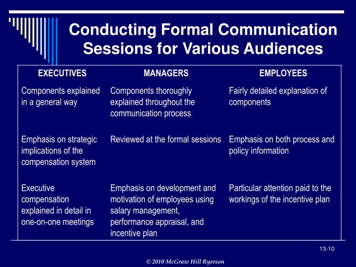 Conducting Formal Communication Sessions for Various Audiences