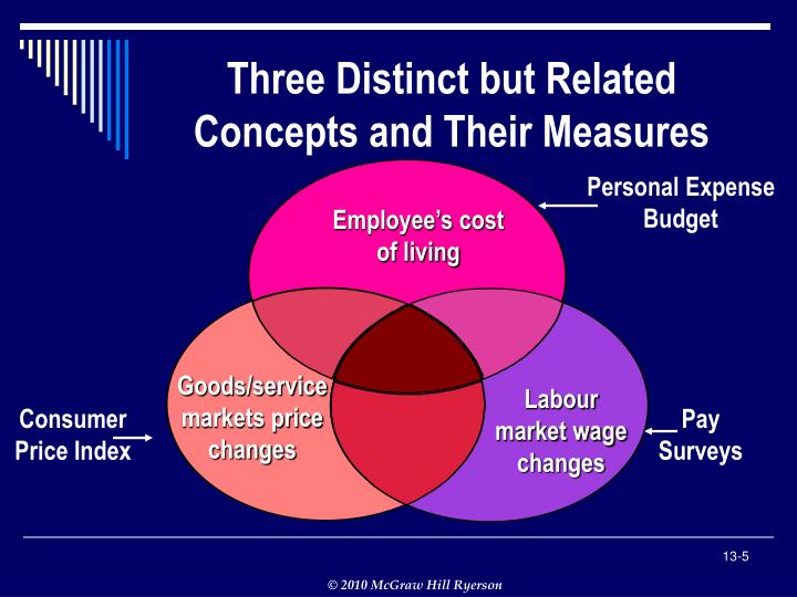 Three Distinct but Related Concepts and Their Measures
