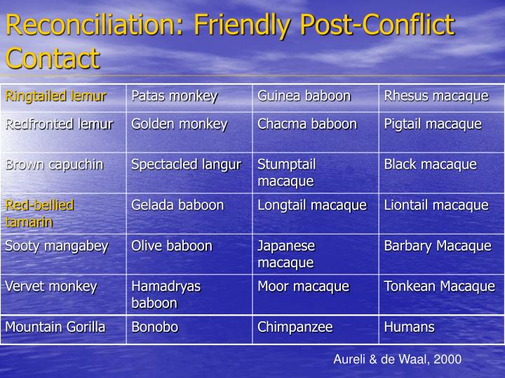 Reconciliation friendly post conflict contact