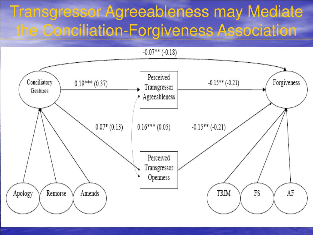 Transgressor Agreeableness may Mediate the Conciliation-Forgiveness Association