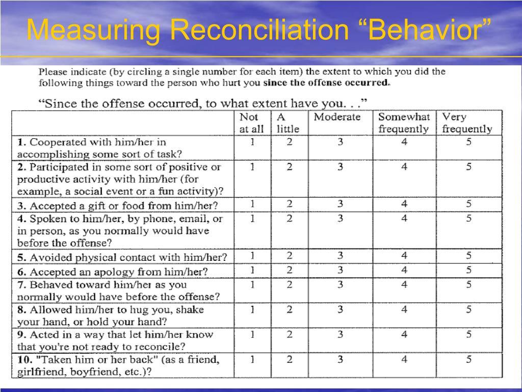 "Measuring Reconciliation ""Behavior"""
