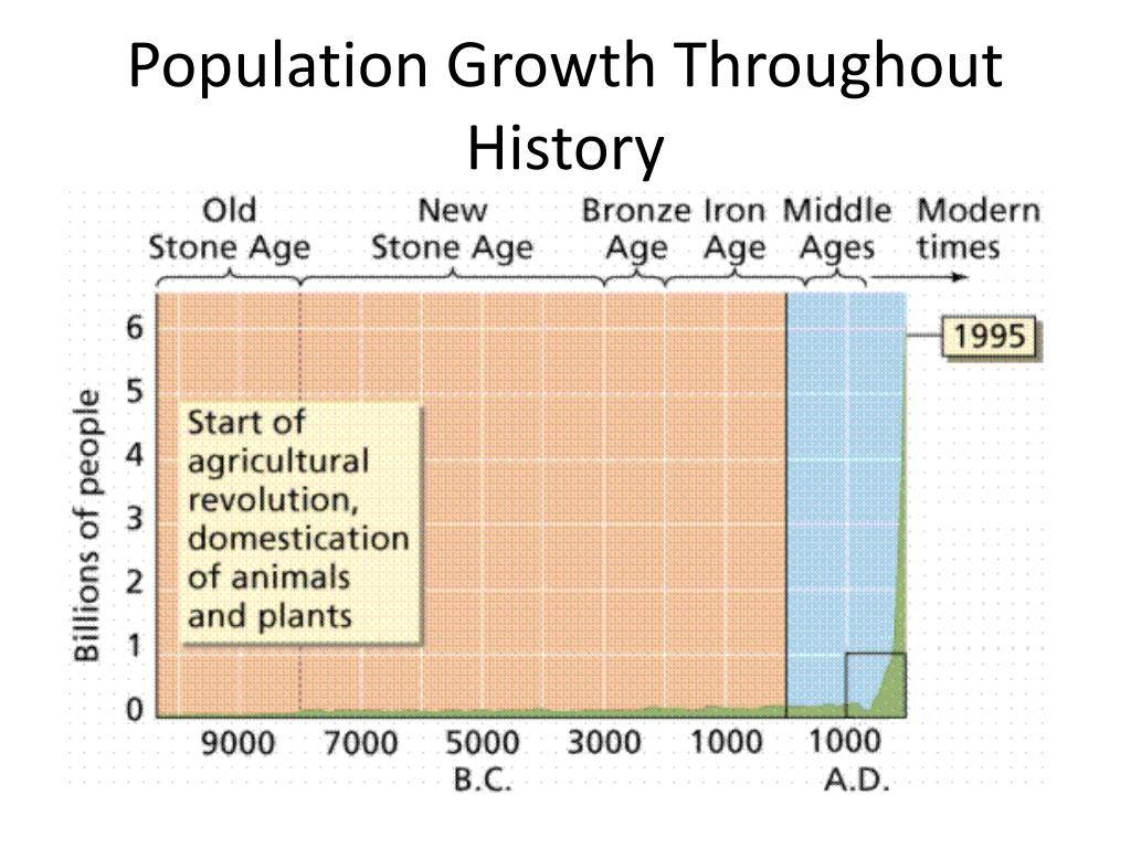 Population Growth Throughout