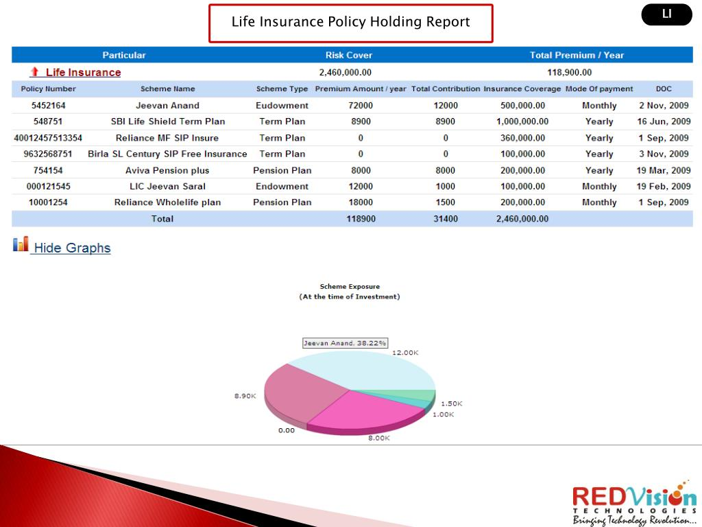 Life Insurance Policy Holding Report