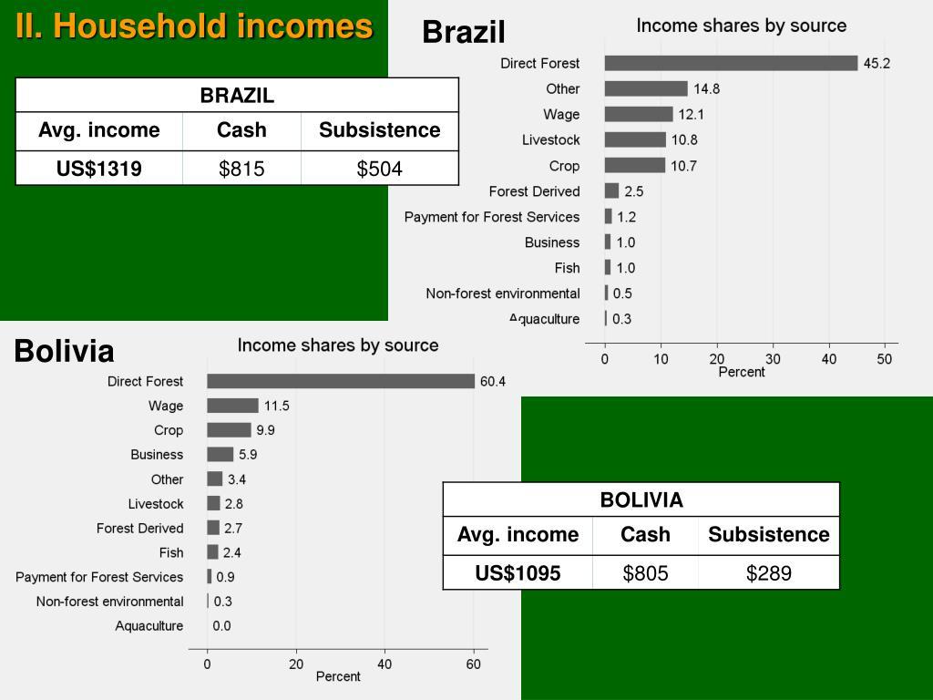 II. Household incomes