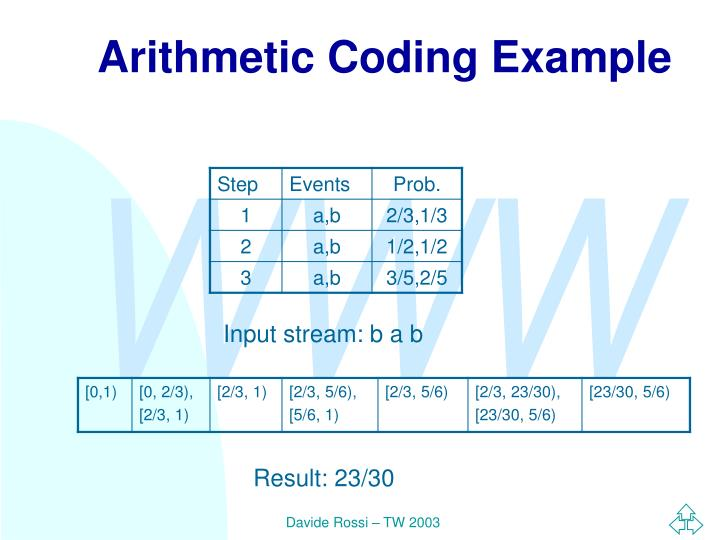 Arithmetic Coding Example