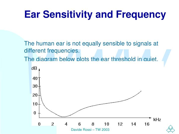 Ear Sensitivity and Frequency