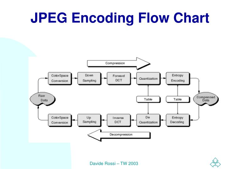 JPEG Encoding Flow Chart