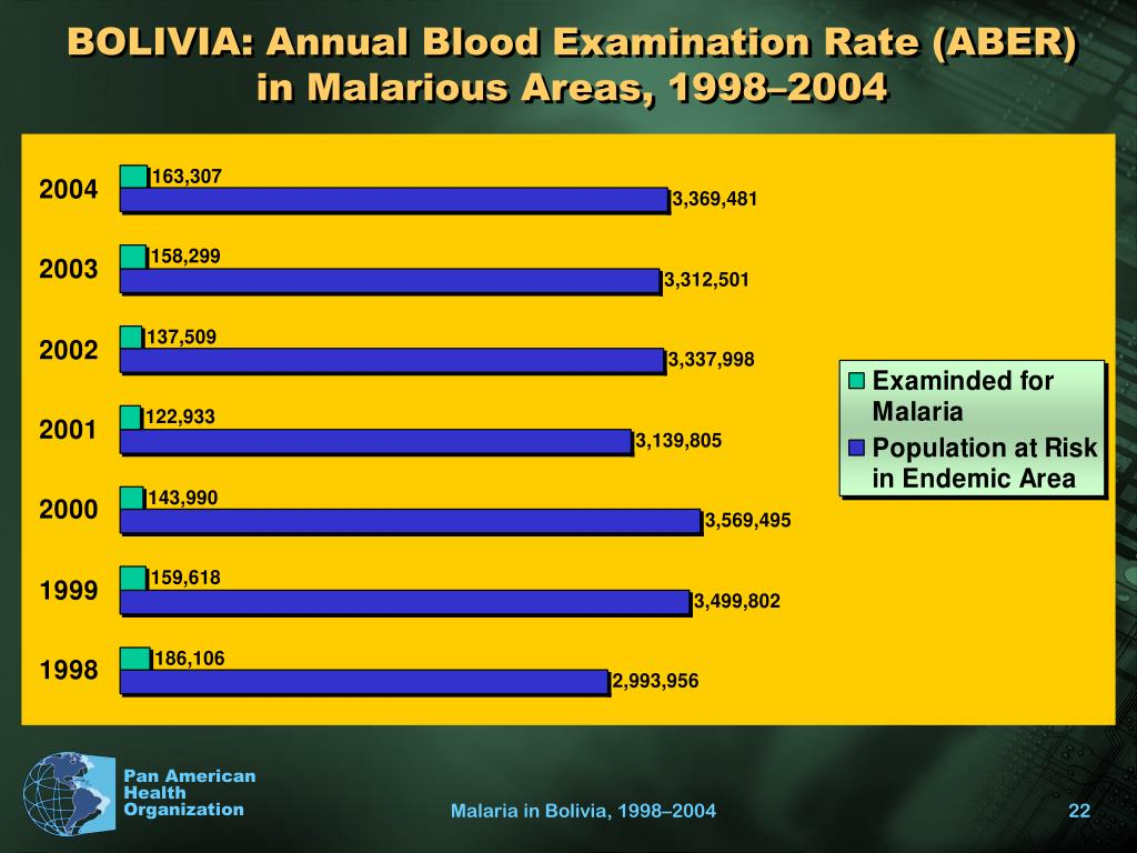 BOLIVIA: Annual Blood Examination Rate (ABER) in Malarious Areas, 1998–2004