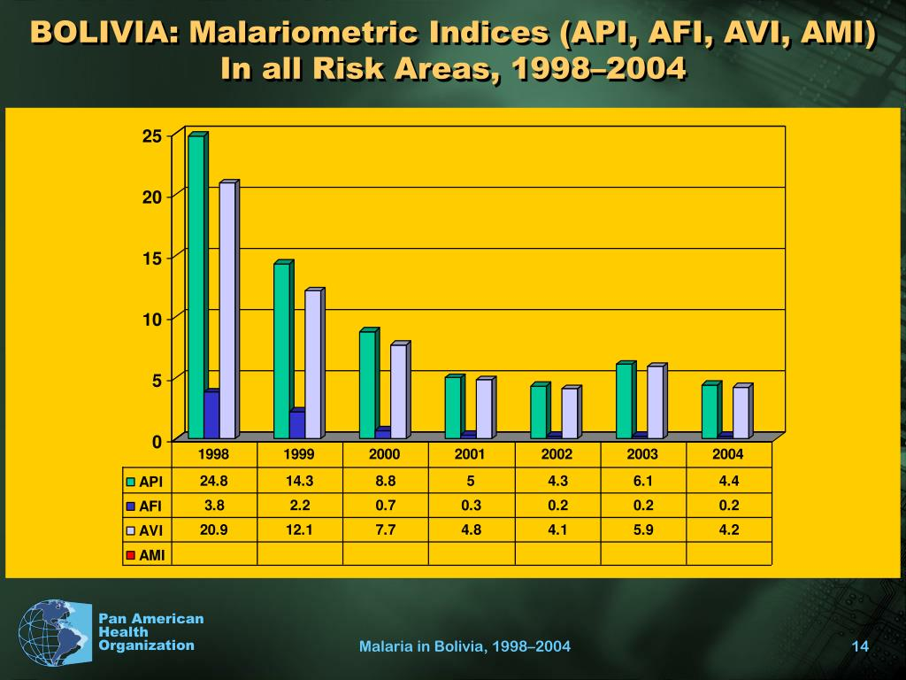 BOLIVIA: Malariometric Indices (API, AFI, AVI, AMI) In all Risk Areas, 1998–2004