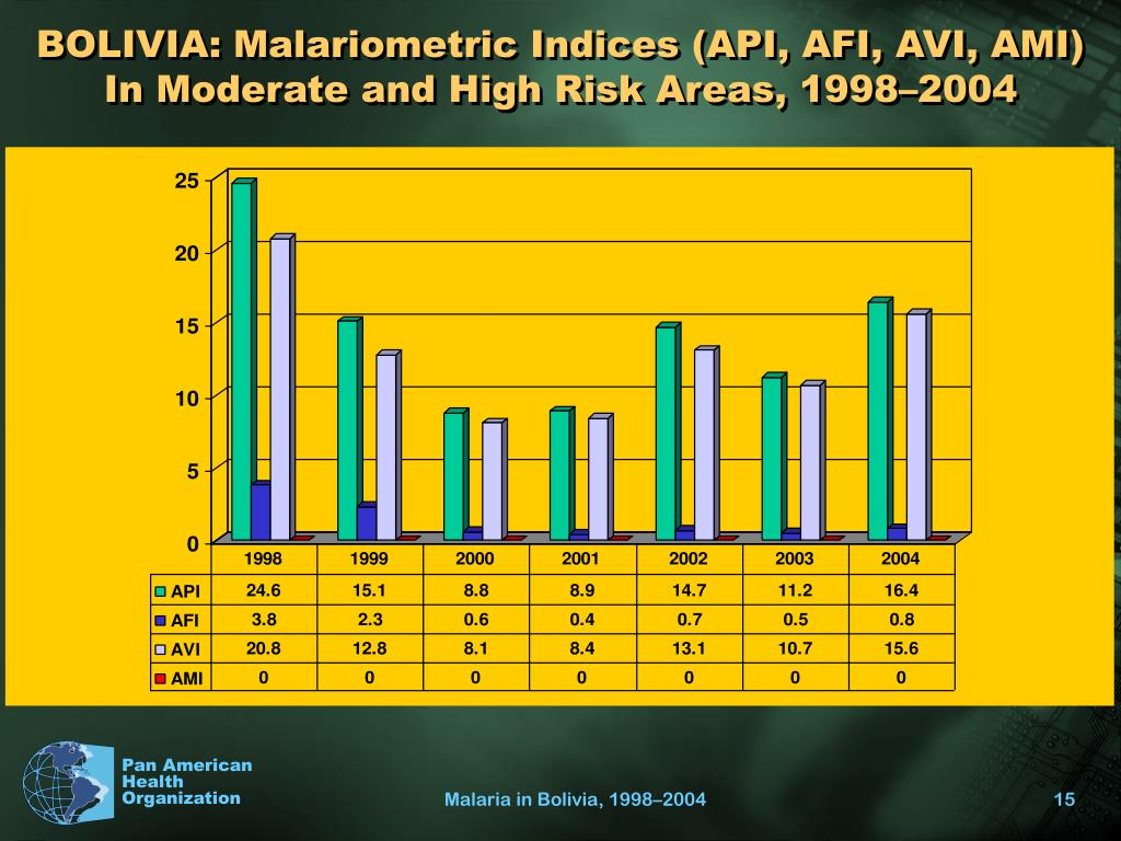 BOLIVIA: Malariometric Indices (API, AFI, AVI, AMI) In Moderate and High Risk Areas, 1998–2004