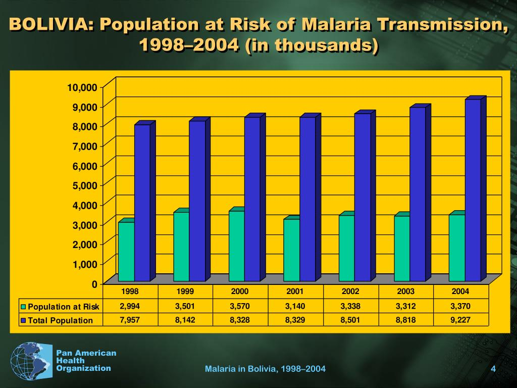 BOLIVIA: Population at Risk of Malaria Transmission, 1998–2004 (in thousands)