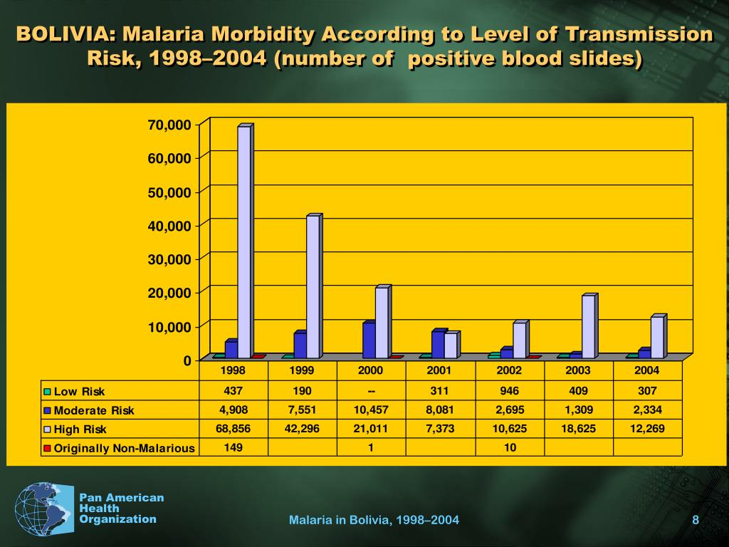 BOLIVIA: Malaria Morbidity According to Level of Transmission Risk, 1998–2004 (number of  positive blood slides)