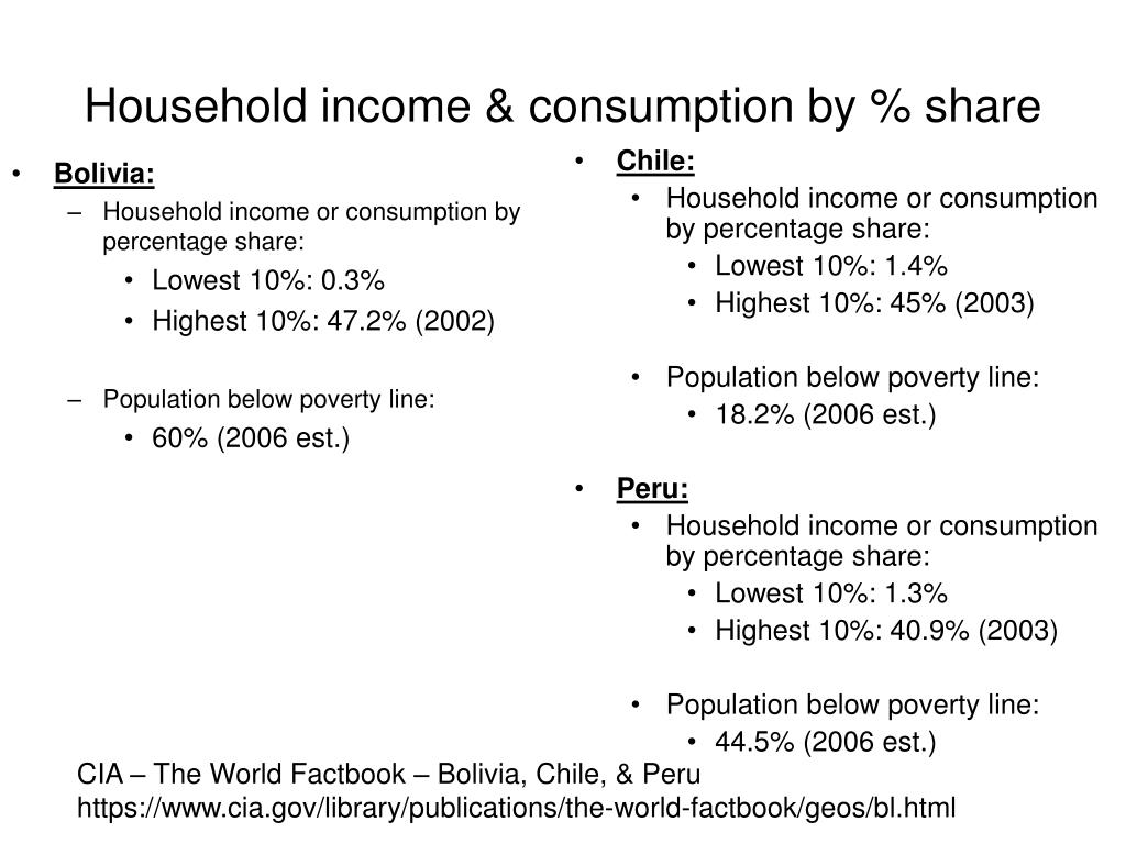 Household income & consumption by % share