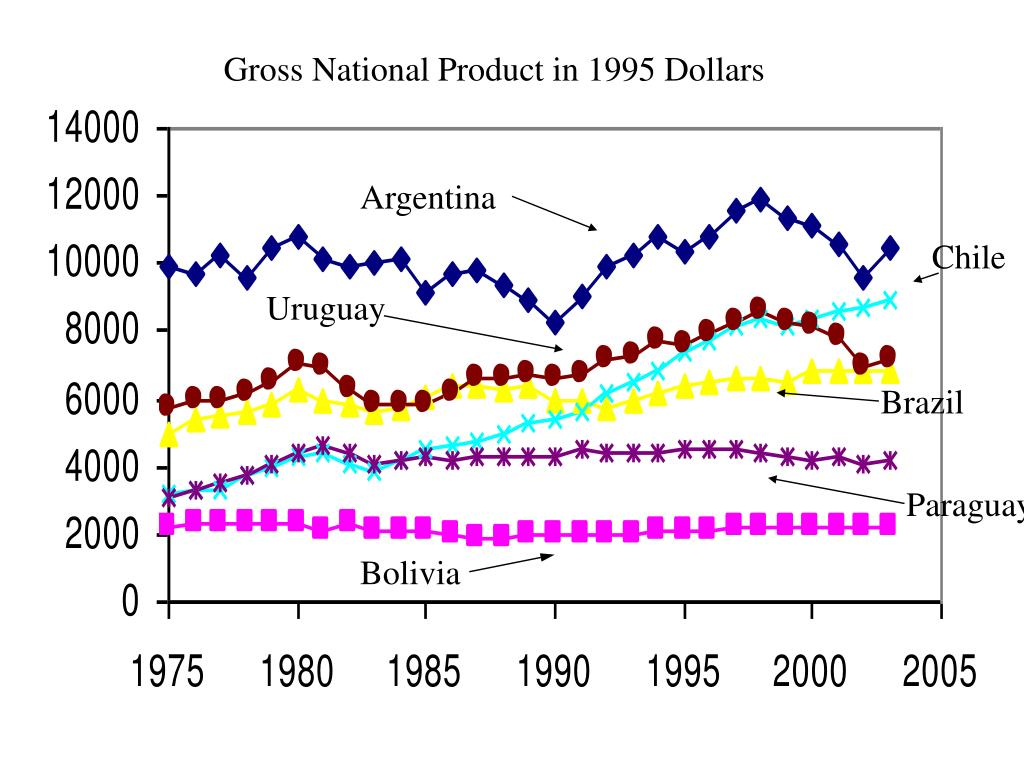Gross National Product in 1995 Dollars