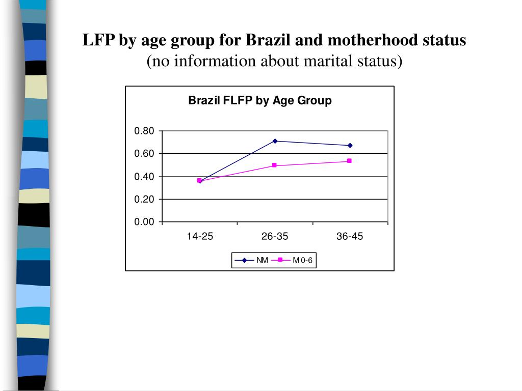 LFP by age group for Brazil and motherhood status