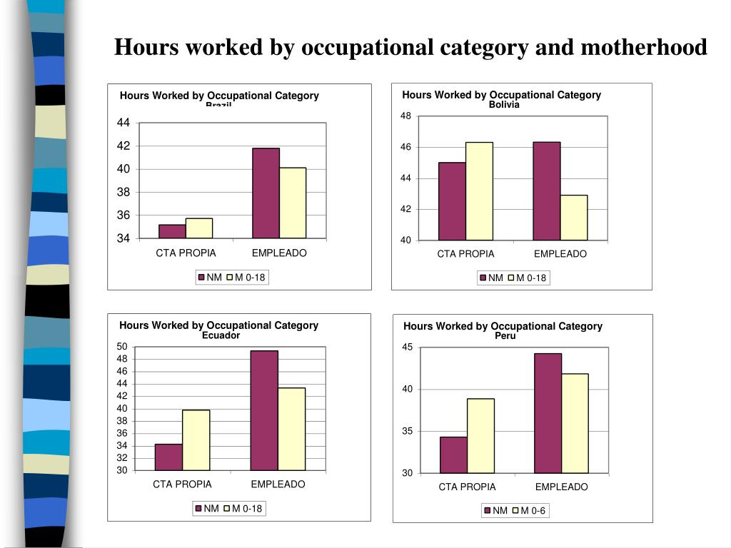 Hours worked by occupational category and motherhood