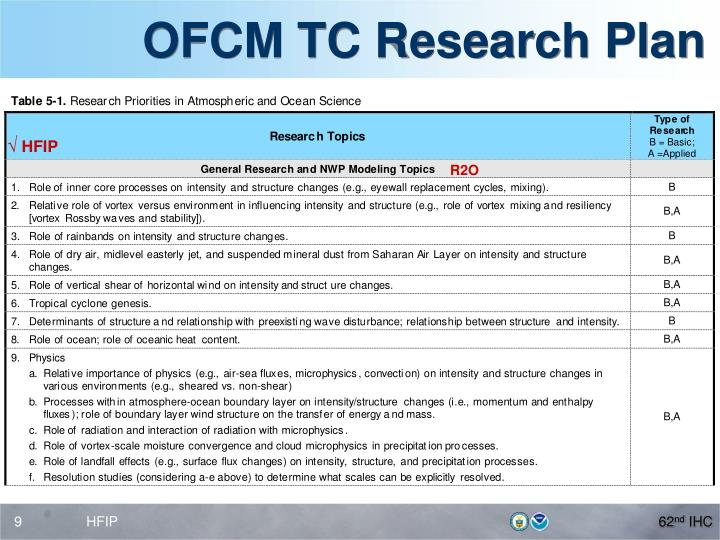 OFCM TC Research Plan