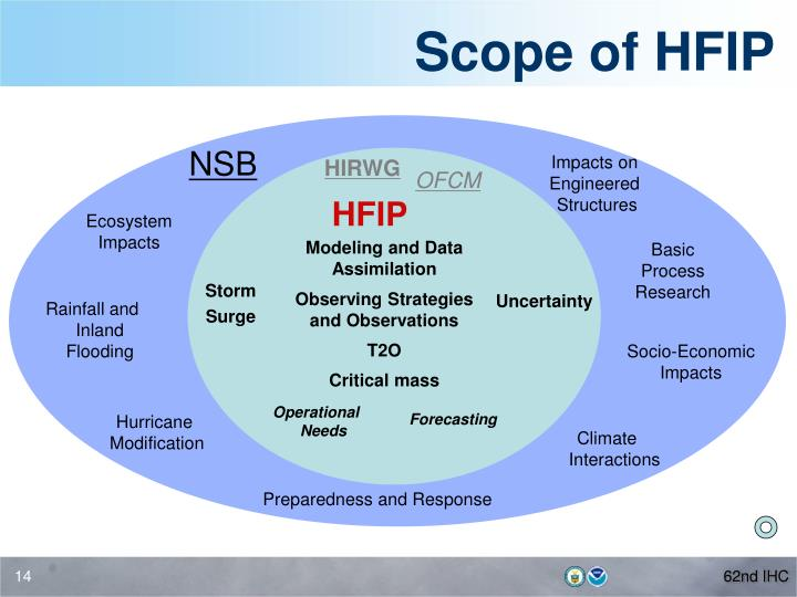 Scope of HFIP