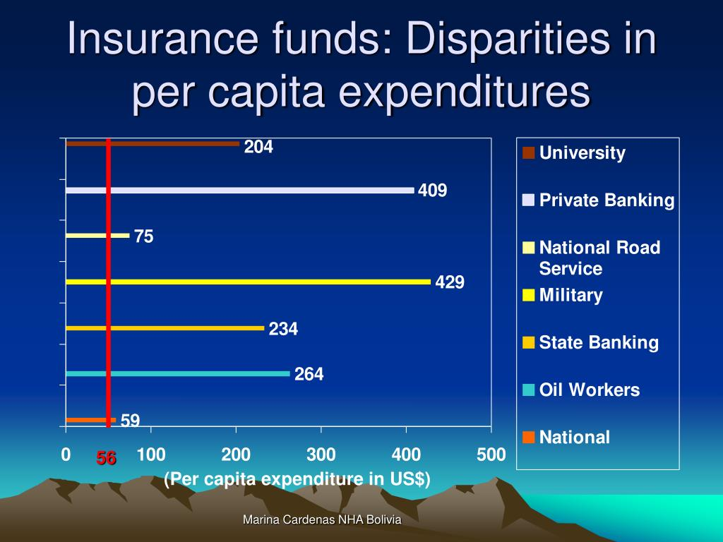 Insurance funds: Disparities in per capita expenditures