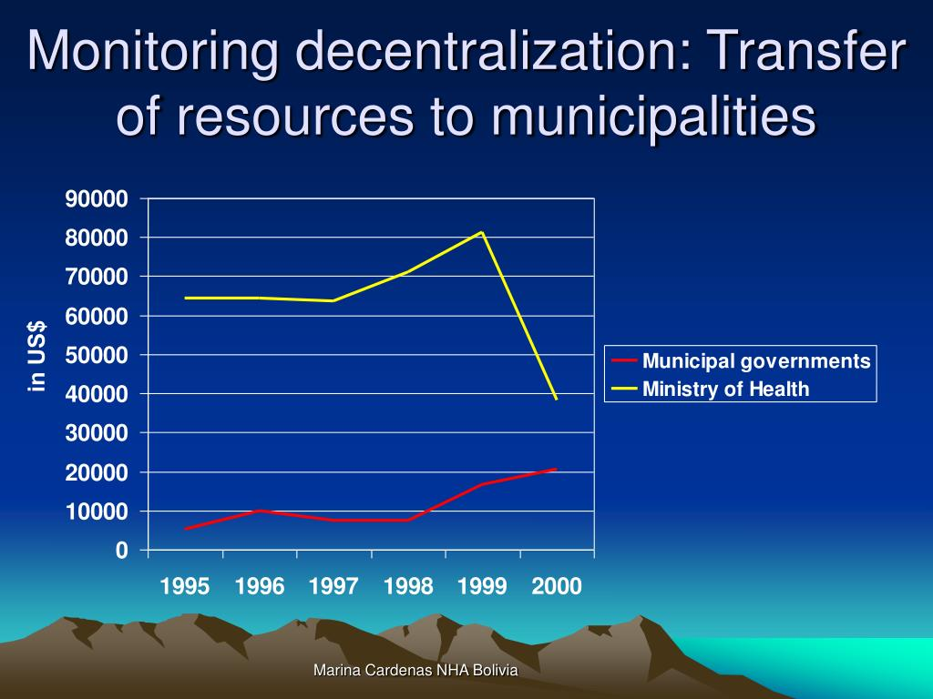 Monitoring decentralization: Transfer of resources to municipalities
