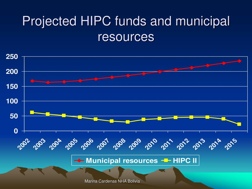 Projected HIPC funds and municipal resources