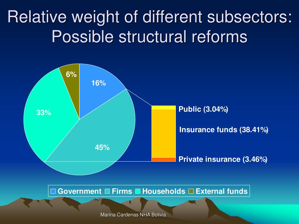Relative weight of different subsectors: Possible structural reforms
