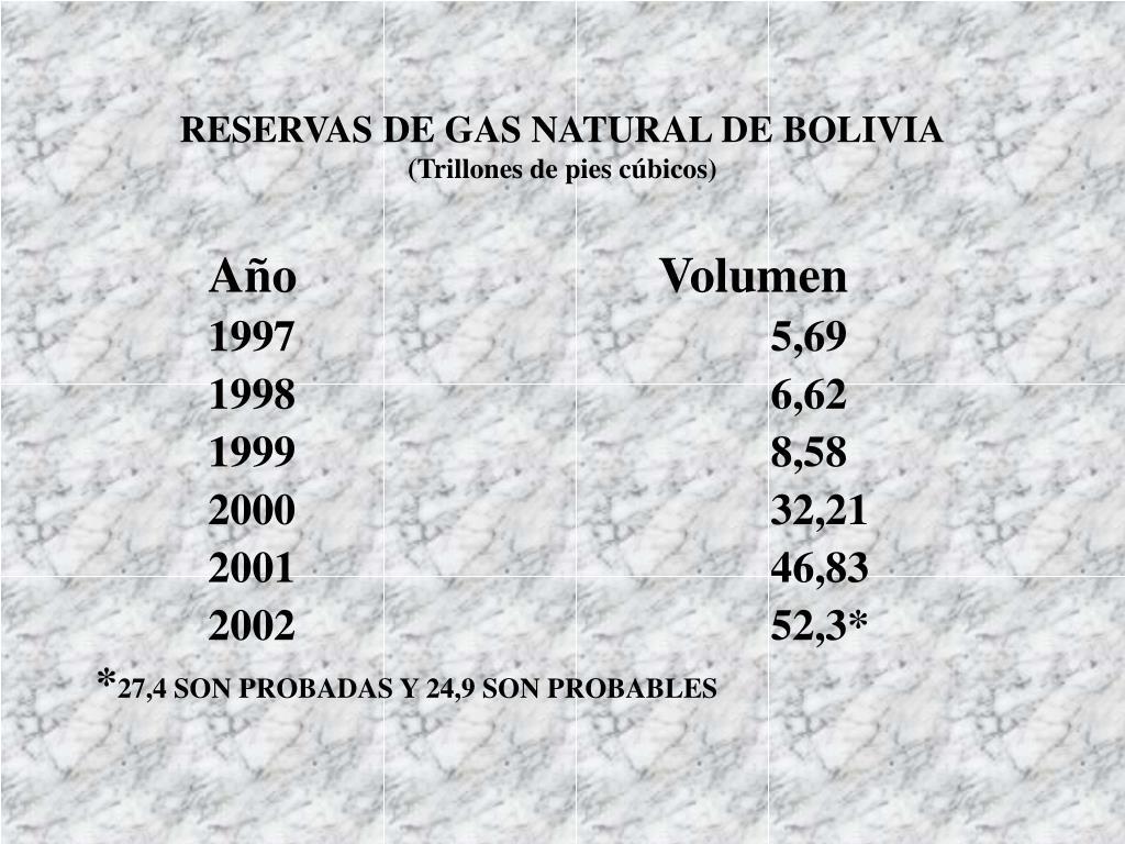 RESERVAS DE GAS NATURAL DE BOLIVIA
