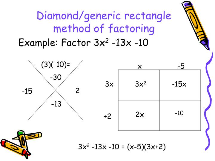 Diamond/generic rectangle method of factoring