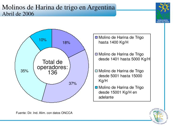 Molinos de Harina de trigo en Argentina