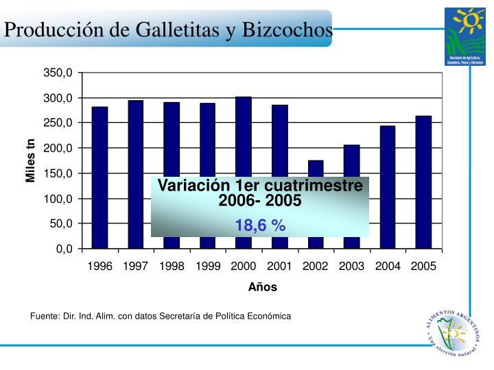 Producción de Galletitas y Bizcochos