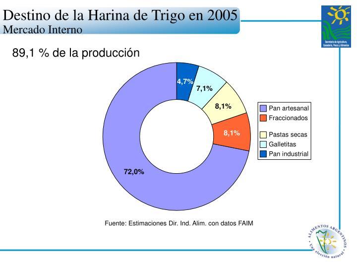 Destino de la Harina de Trigo en 2005