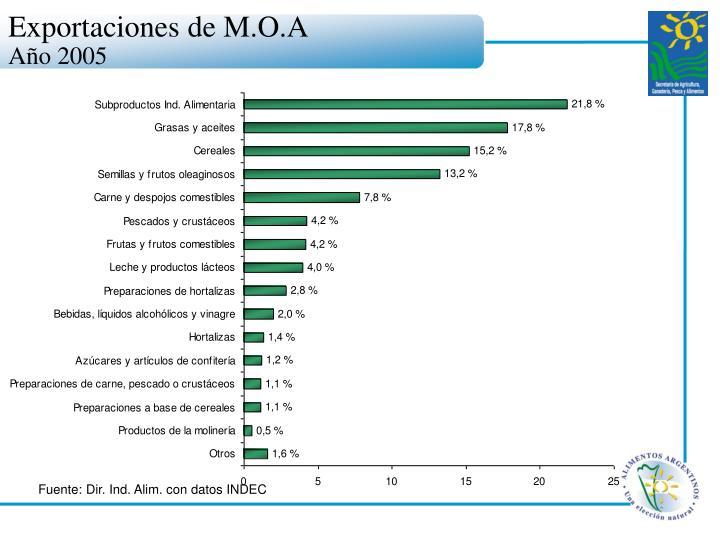 Exportaciones de M.O.A