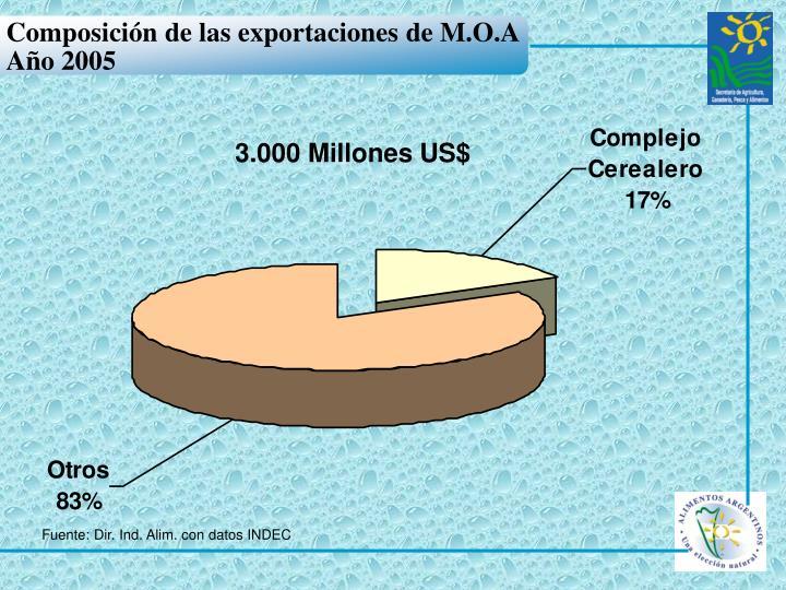 Composición de las exportaciones de M.O.A