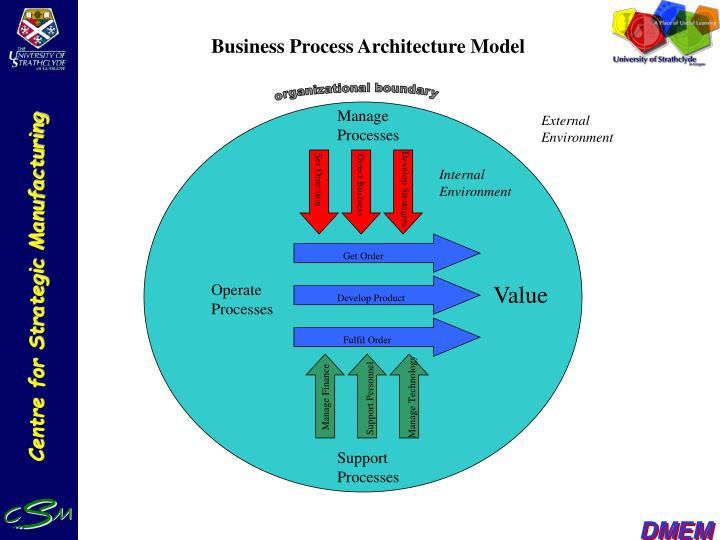 Business Process Architecture Model