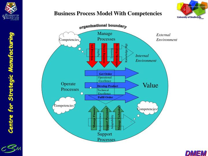 Business Process Model With Competencies