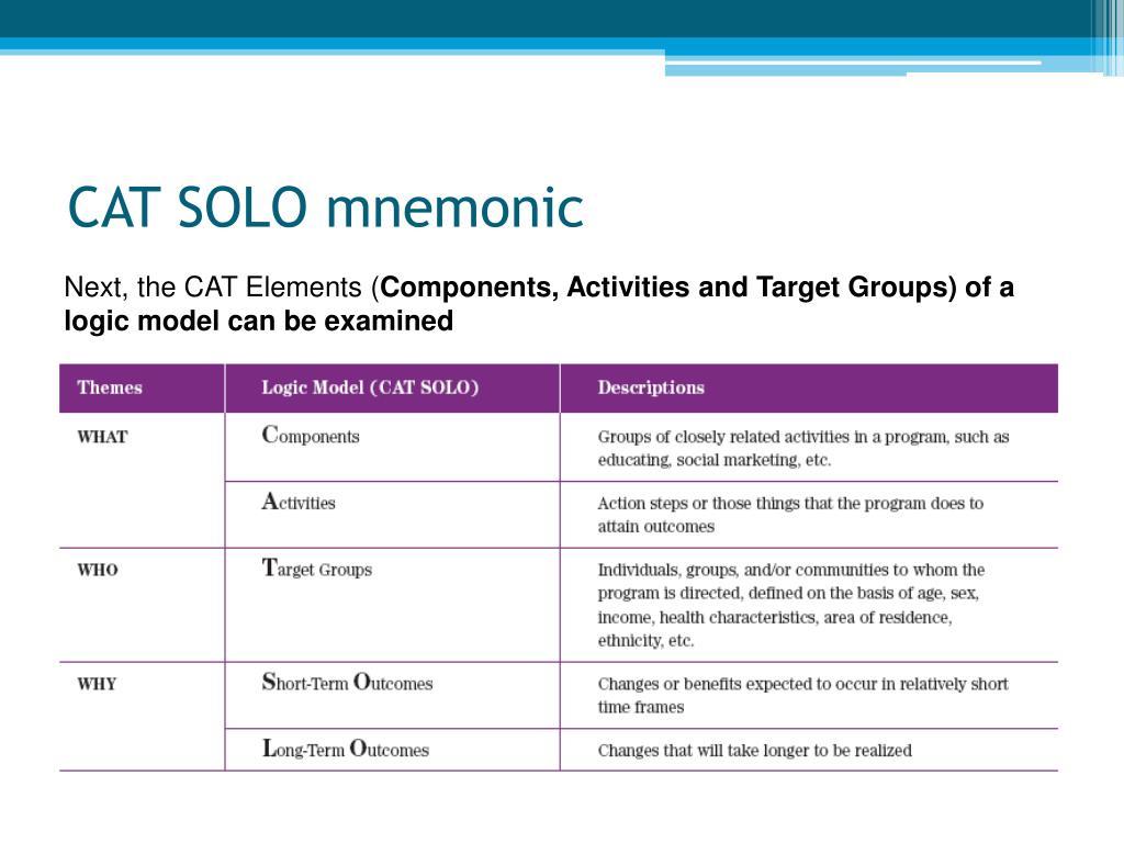CAT SOLO mnemonic