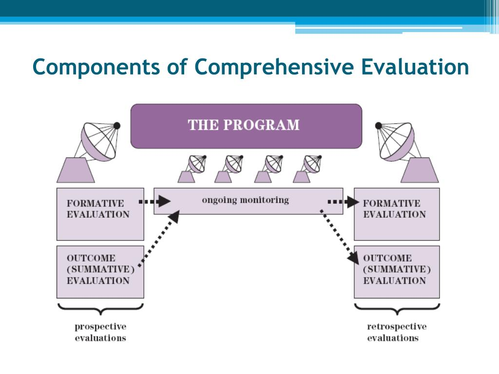 Components of Comprehensive Evaluation