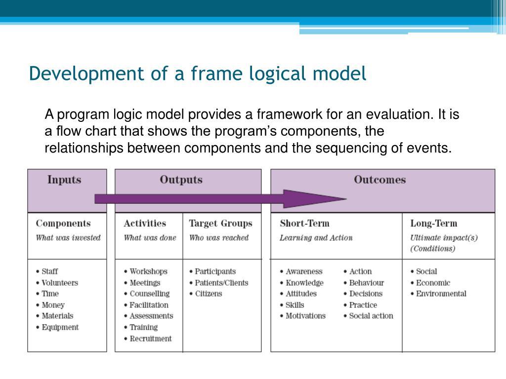 Development of a frame logical model