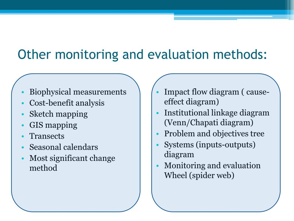 Other monitoring and evaluation methods: