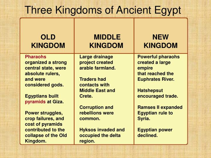 Three kingdoms of ancient egypt