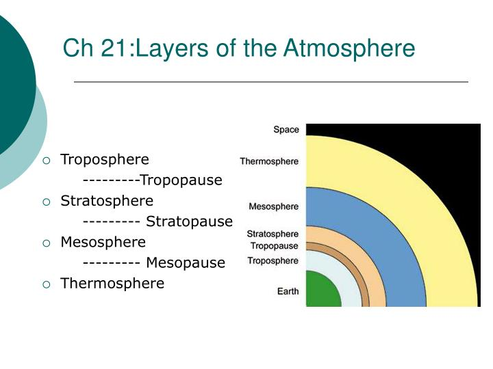 Ch 21:Layers of the Atmosphere