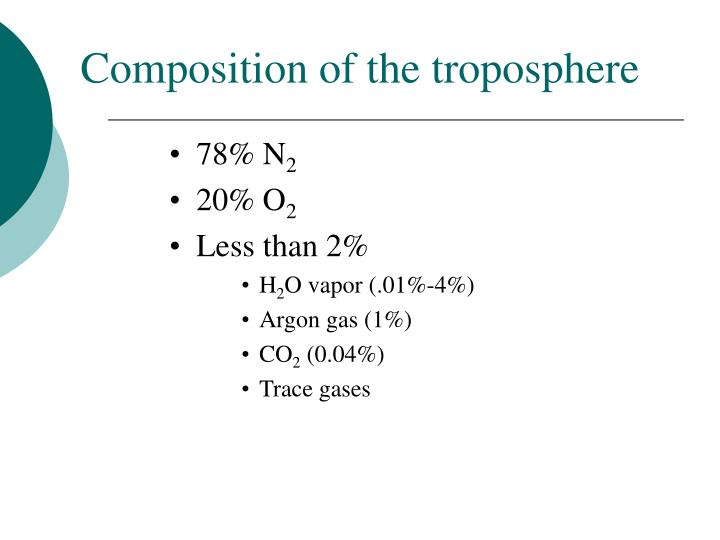 Composition of the troposphere
