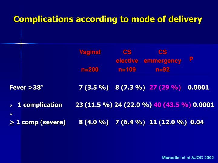 Complications according to mode of delivery