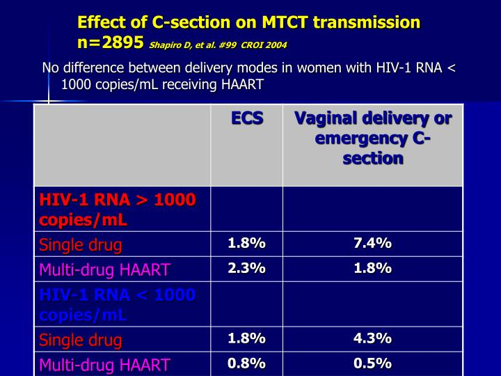 Effect of C-section on MTCT transmission n=2895