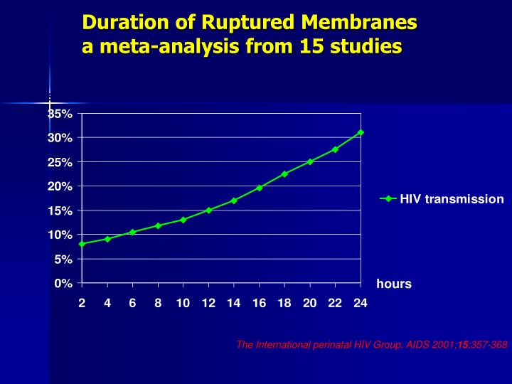 Duration of Ruptured Membranes