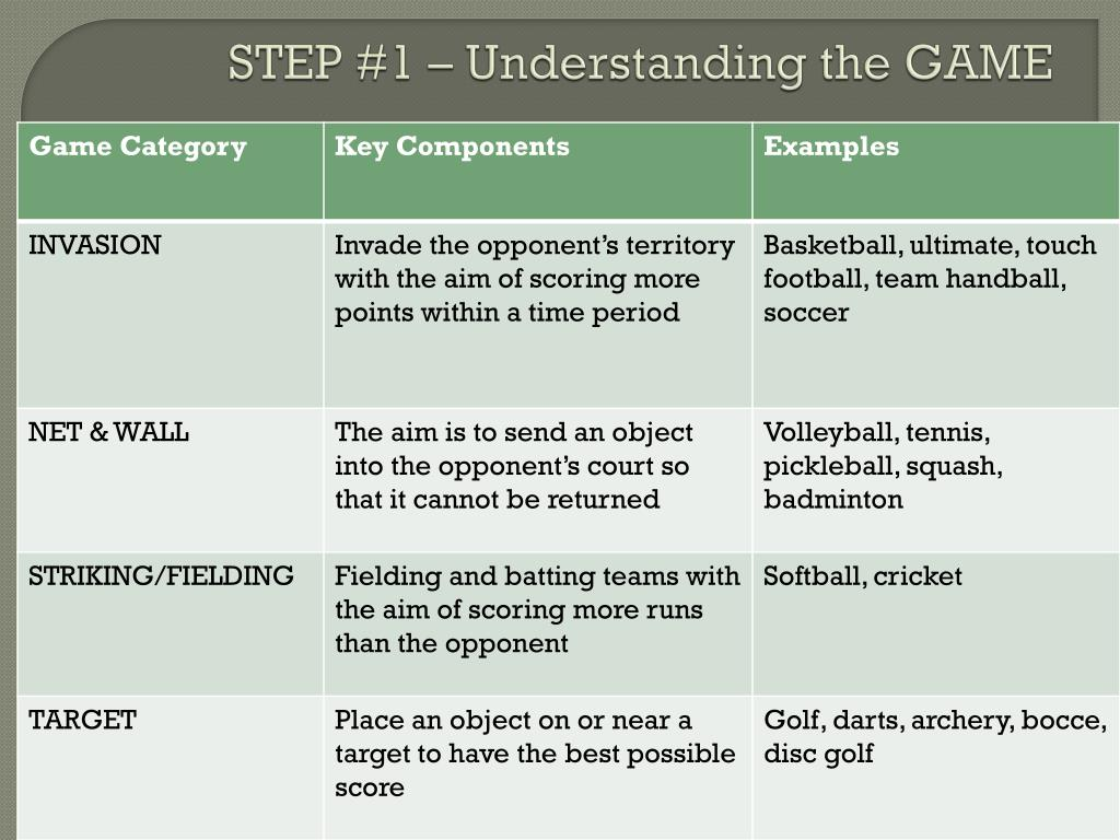 STEP #1 – Understanding the GAME