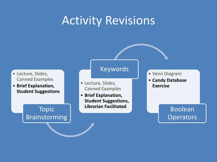 Activity Revisions