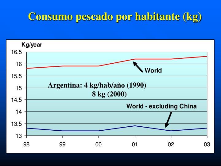 Consumo pescado por habitante (kg)