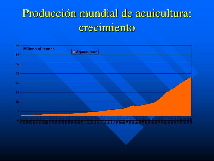 Producción mundial de acuicultura: crecimiento