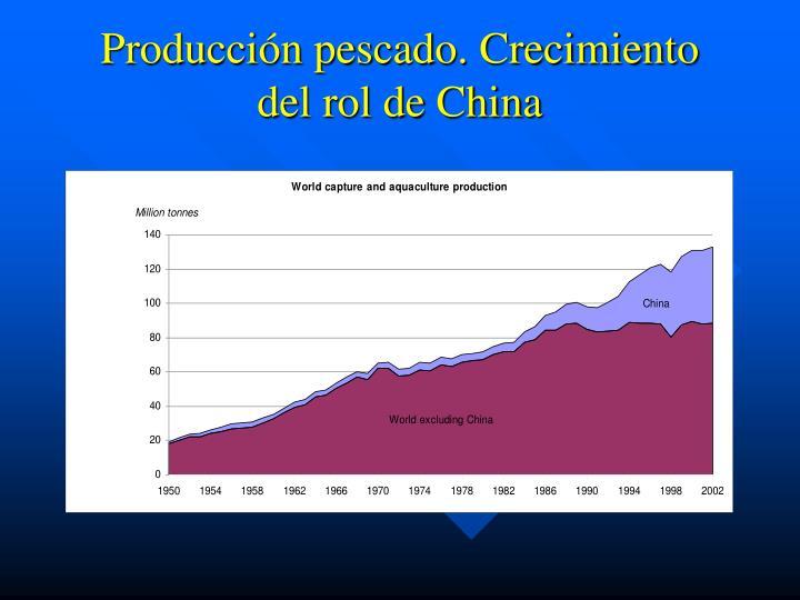 Producción pescado. Crecimiento del rol de China